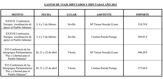 Los gastos de 2012 (Parlamento de Cantabria)