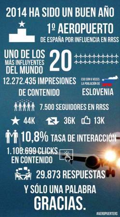 Estadísticas de @aeropuertoSDR