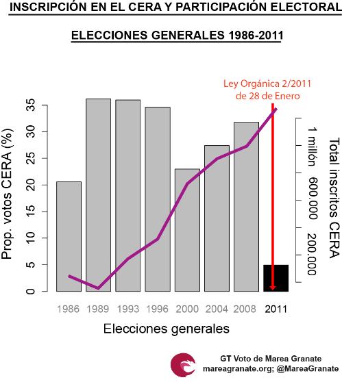 En la gráfica se puede apreciar que, pese a que según los años ha aumentado el número de emigrantes escritos en los Consulados, desde la reforma de la LOREG en 2011 el voto desde el exterior se ha 'desactivado'.