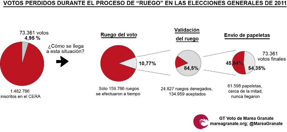 Evolución de la pérdida de votos durante el 'ruego' en las pasadas elecciones europeas.