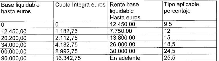 Propuesta de PRC y PSOE para el IRPF