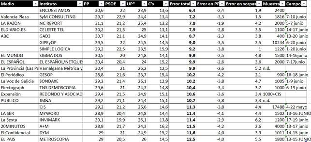 ranking-encuestas