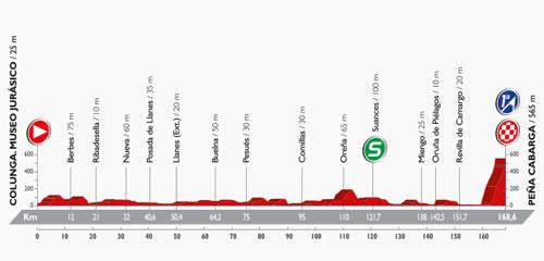 Perfil de la 11ª etapa entre Colunga y Peña Cabarga. Foto: lavuelta.com