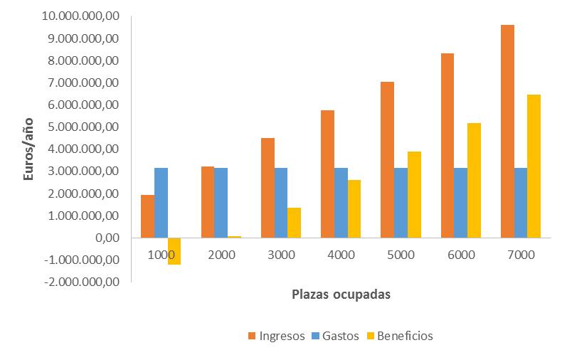 Ingresos, gastos y beneficios anuales del Escenario B.