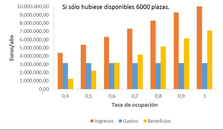 Ingresos, gastos y beneficios anuales del Escenario C (6.000 plazas ocupadas).
