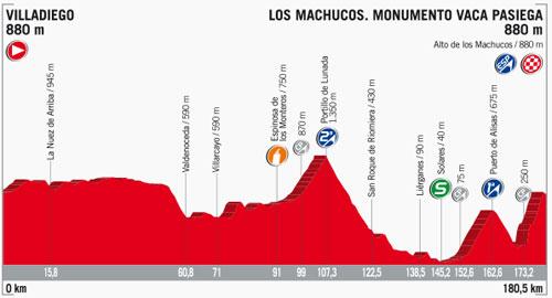 Etapa con llegada a Los Machucos, subida inédita en la ronda española. Foto: lavuelta.com